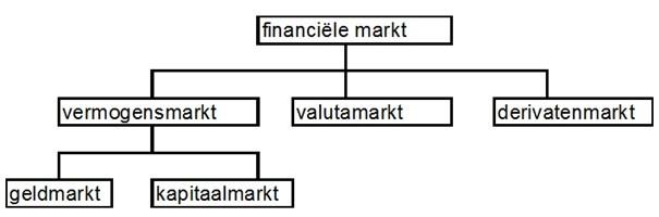 Financiële markten