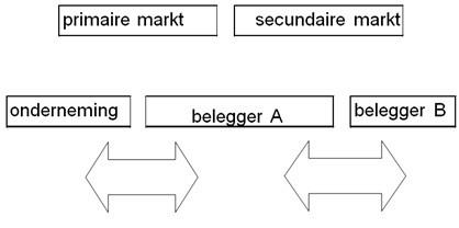 Primaire en secundaire markt