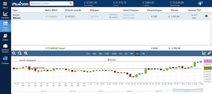 Winst met Bitcoin