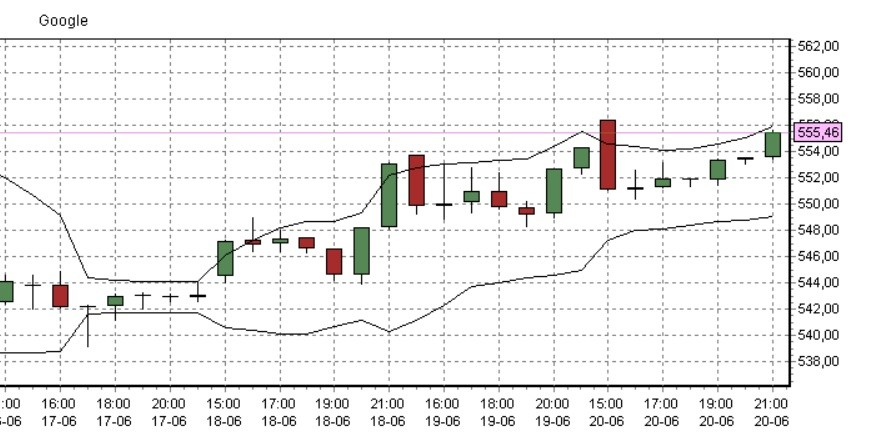 Plus500 en bollinger bands