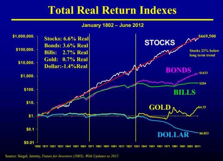 Rentement op aandelen