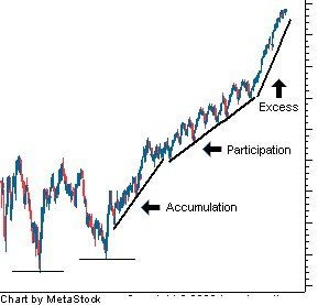 3 fasen dow theory