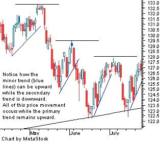 trends dow theory