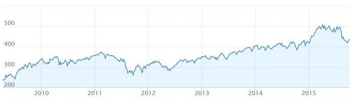 AEX sinds 2009