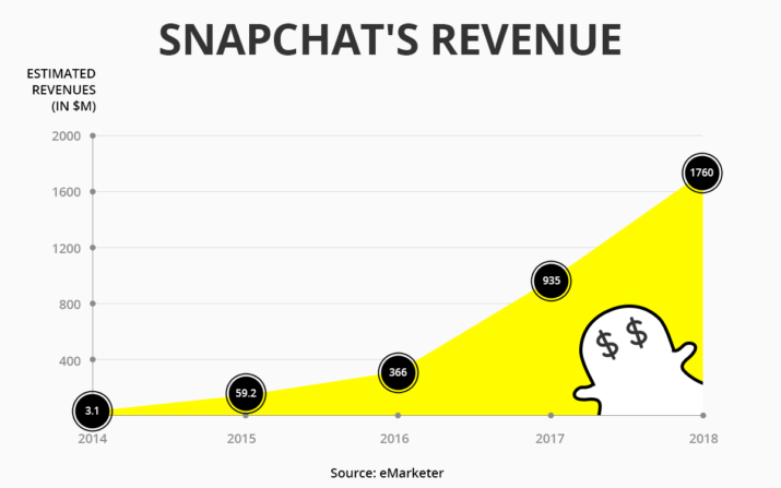 Snapchat omzetcijfers