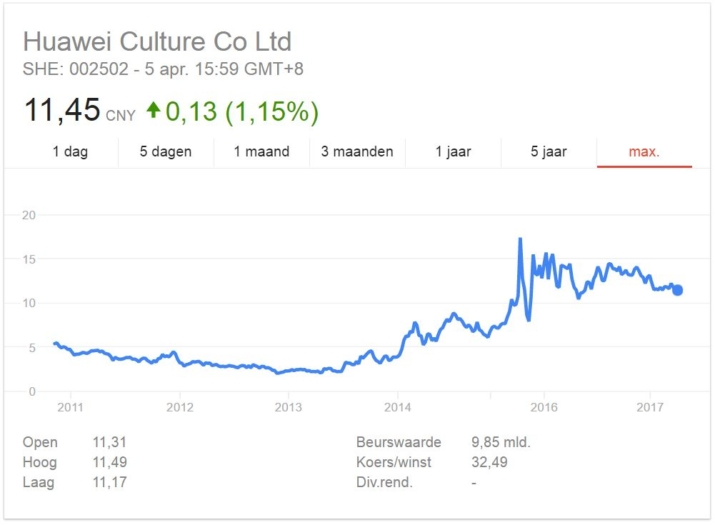 Huawei aandeel