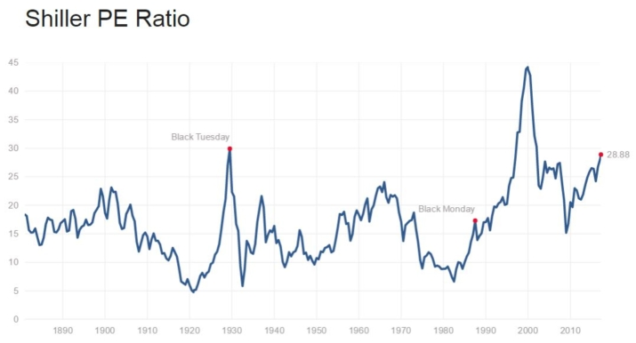 Shiller PE Ratio in 2018