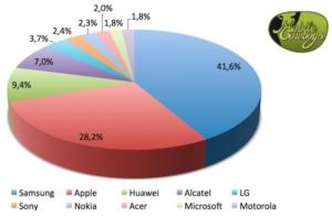 Marktaandeel smartphones Nederland