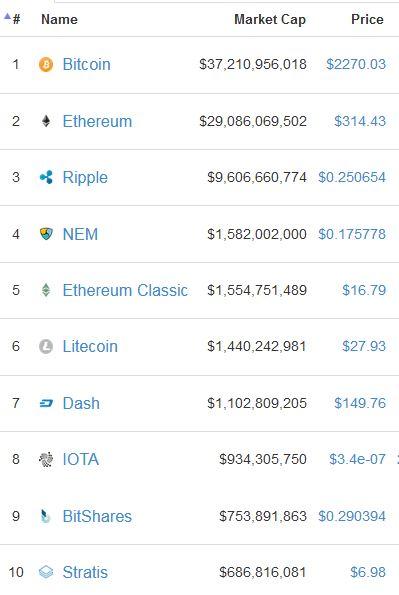 Marktwaarde cryptocurrency