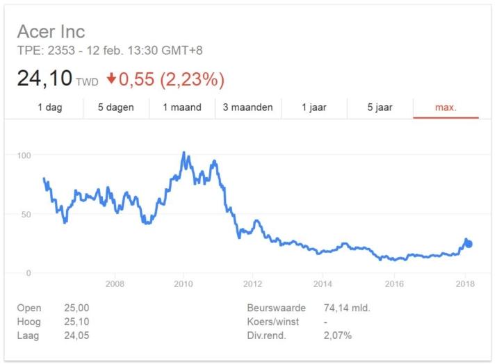 Acer aandelen kopen